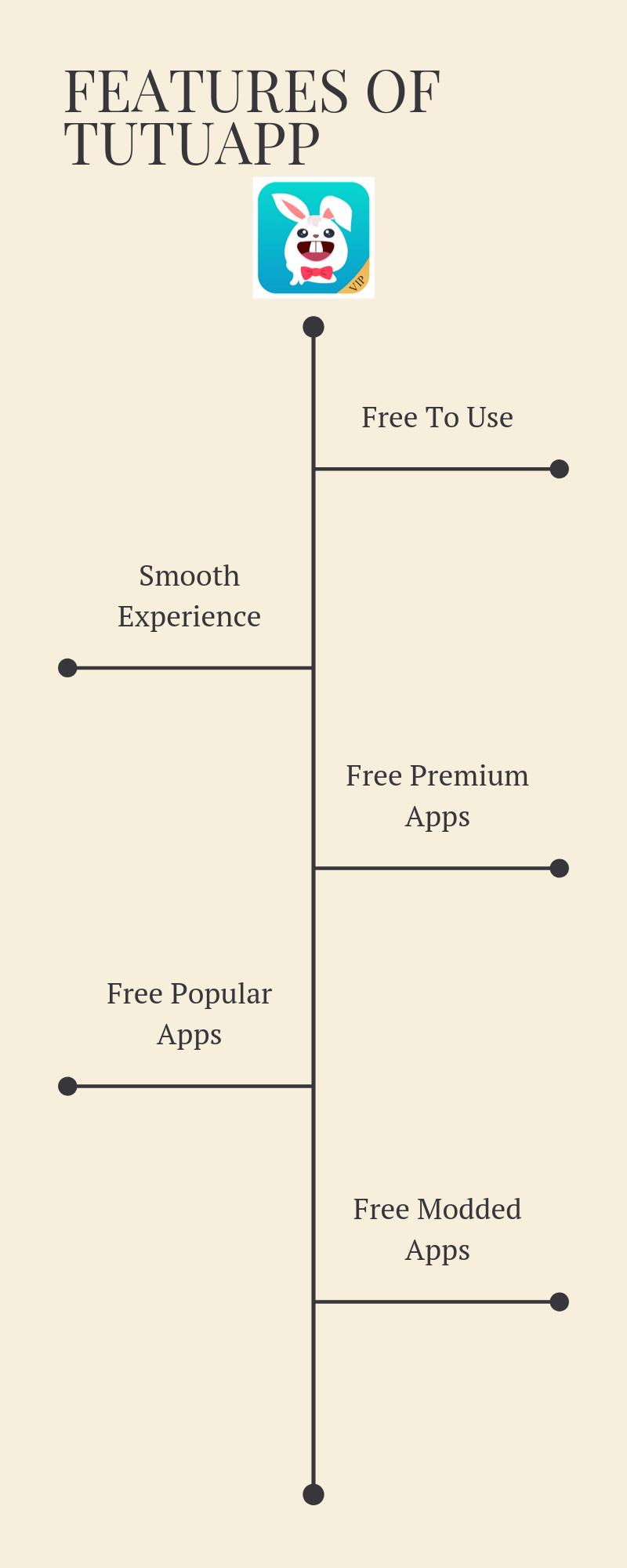 infographics explaining features of tutu app apk