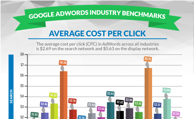 adwords-industry-benchmarks-average-cpc