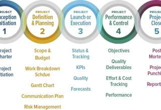Benefit of Digital Project Management Softwares