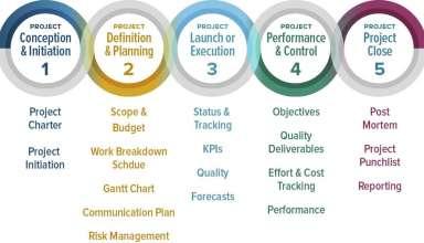 Benefit of Digital Project Management Softwares