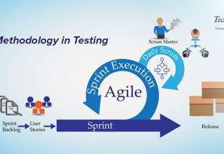 Tips to Make Software Outsourcing Work with Agile Methodology
